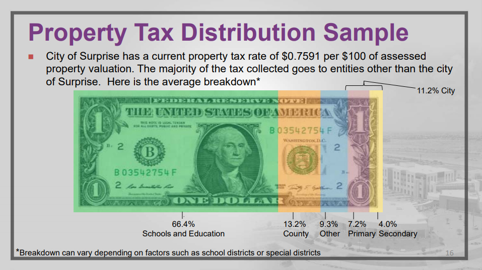 A slide showing a dollar bill broken down into sections that represent property tax distribution.